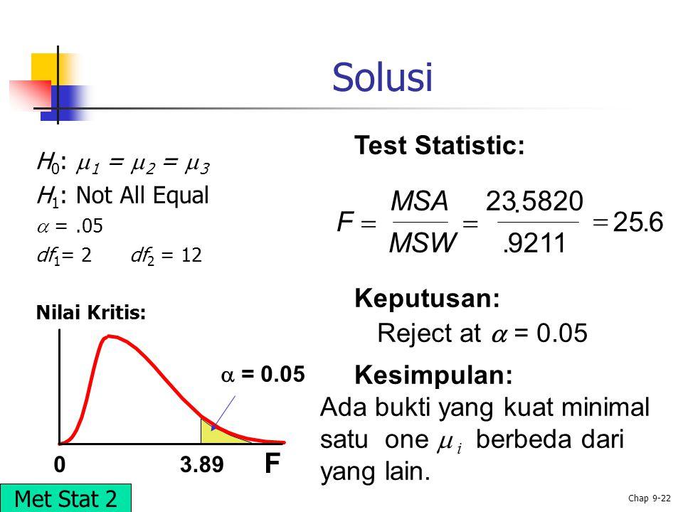 Solusi F MSA 23 . 5820 F    25 . 6 MSW . 9211 Test Statistic: