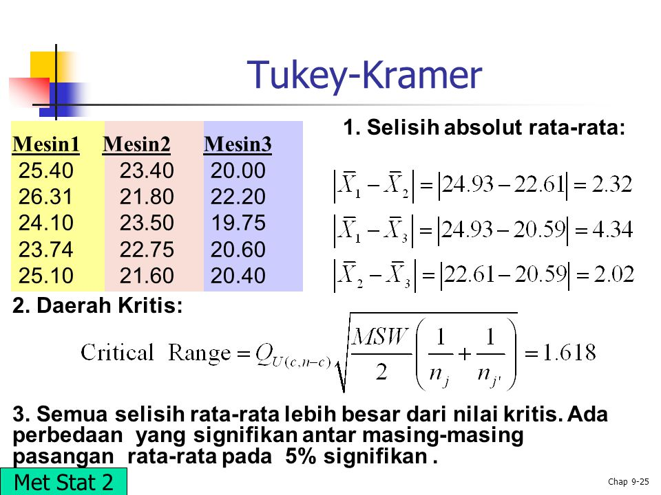Tukey-Kramer 1. Selisih absolut rata-rata: