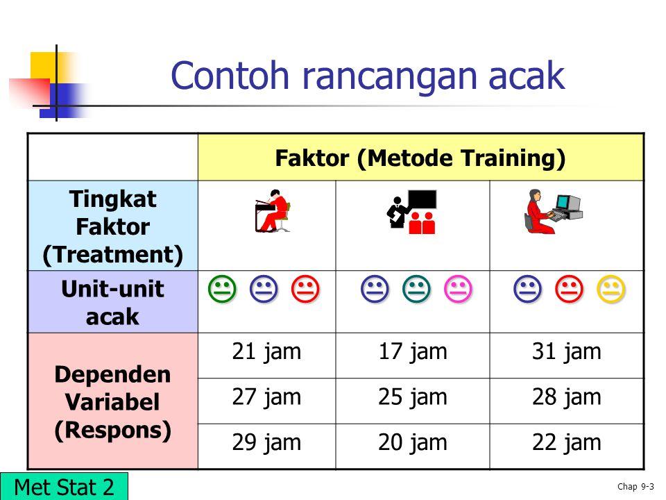 Contoh rancangan acak    Faktor (Metode Training)