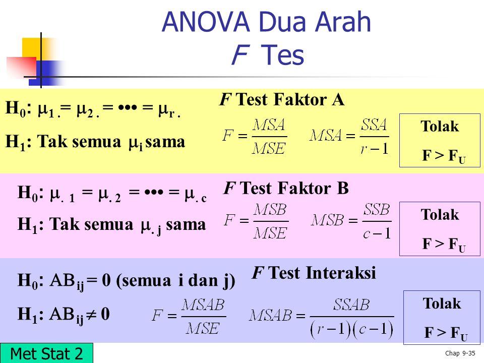ANOVA Dua Arah F Tes F Test Faktor A H0: 1 .= 2 . = ••• = r .