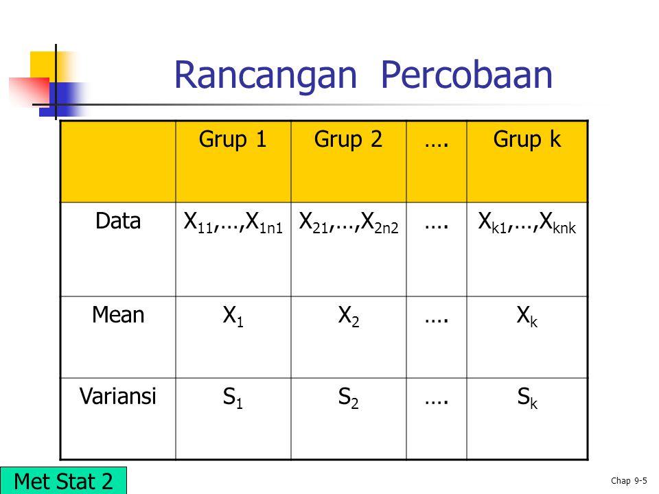 Rancangan Percobaan Grup 1 Grup 2 …. Grup k Data X11,…,X1n1 X21,…,X2n2