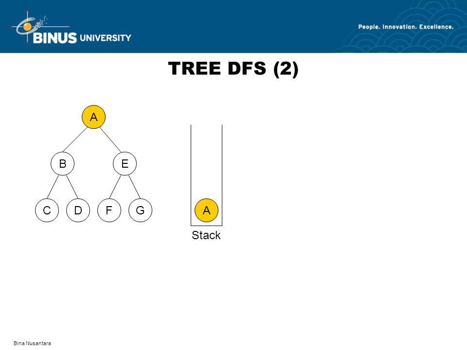 TREE DFS (2) A D F C G B E A Stack Bina Nusantara