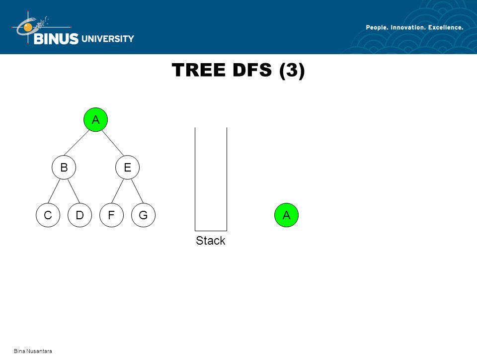 TREE DFS (3) A D F C G B E A Stack Bina Nusantara