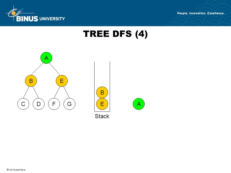 TREE DFS (4) A D F C G B E E B A Stack Bina Nusantara