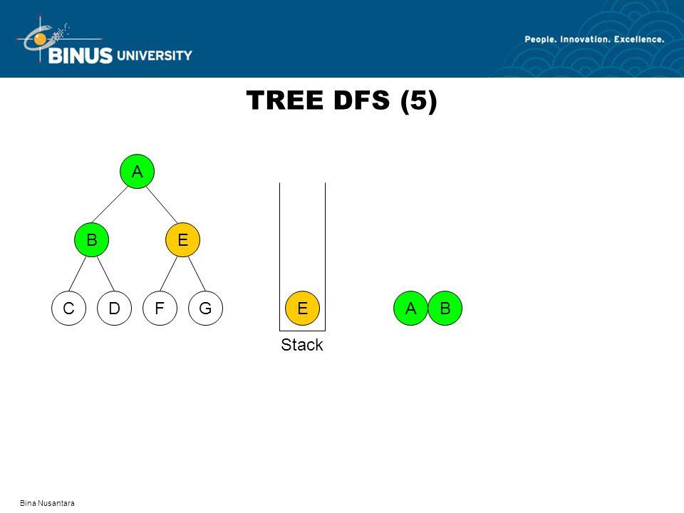 TREE DFS (5) A D F C G B E E A B Stack Bina Nusantara