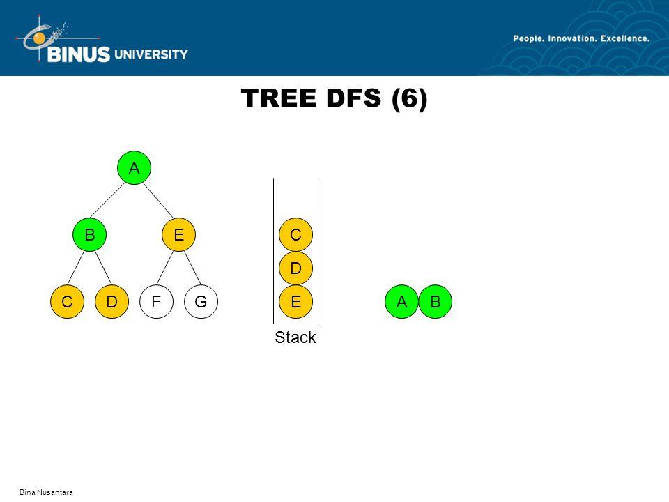 TREE DFS (6) A D F C G B E E D C A B Stack Bina Nusantara
