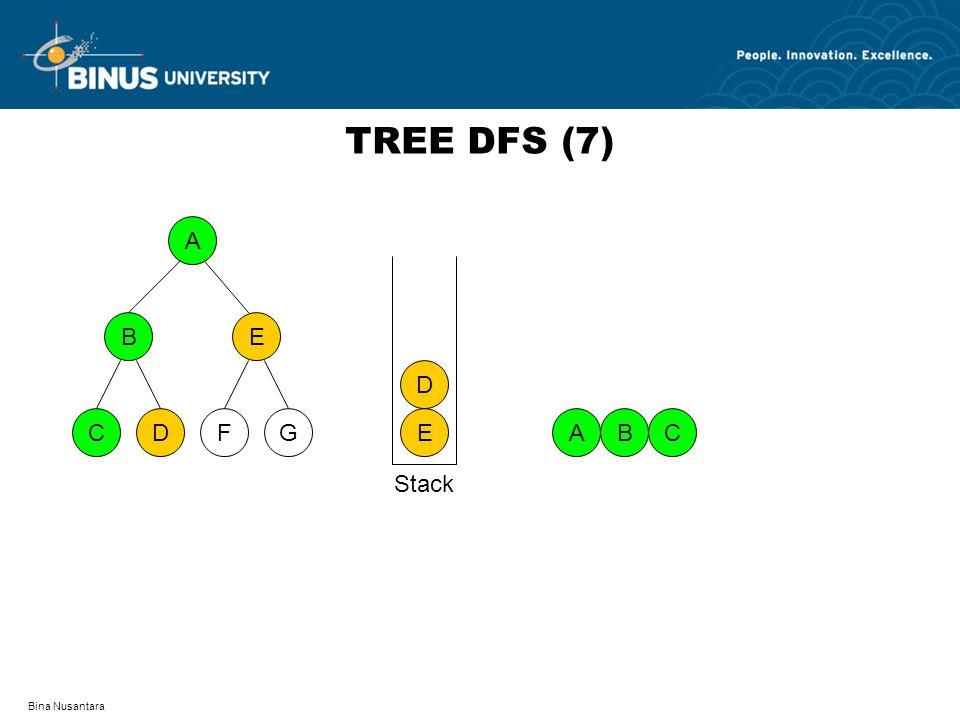 TREE DFS (7) A D F C G B E E D A B C Stack Bina Nusantara