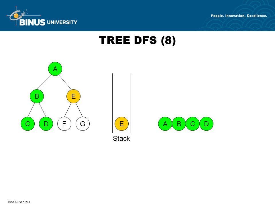 TREE DFS (8) A D F C G B E E A B C D Stack Bina Nusantara