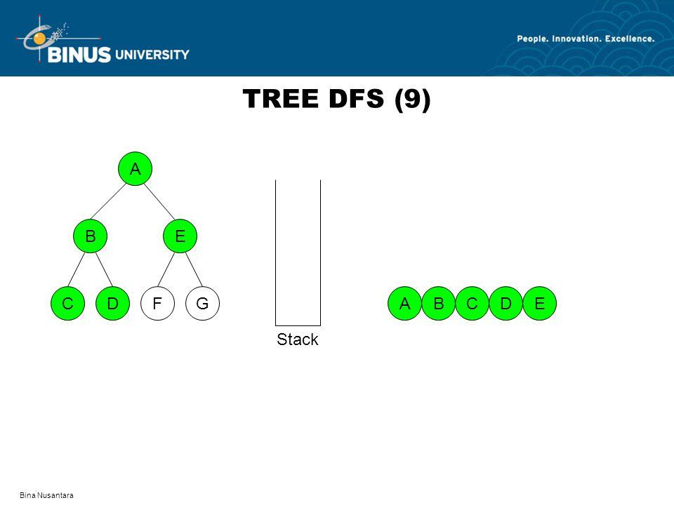 TREE DFS (9) A D F C G B E A B C D E Stack Bina Nusantara