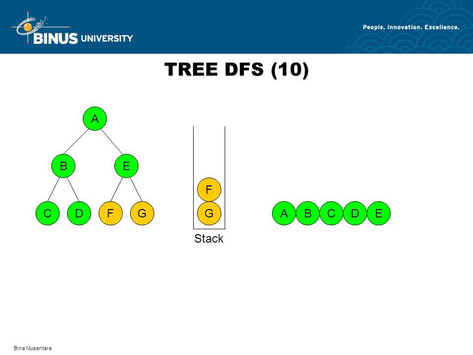 TREE DFS (10) A D F C G B E G F A B C D E Stack Bina Nusantara