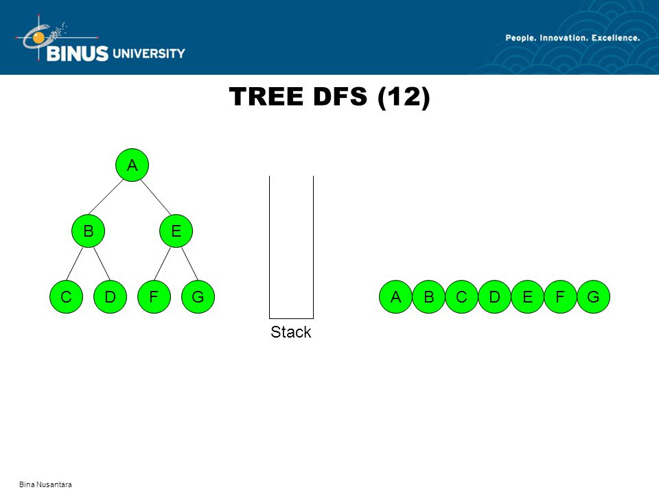 TREE DFS (12) A D F C G B E A B C D E F G Stack Bina Nusantara