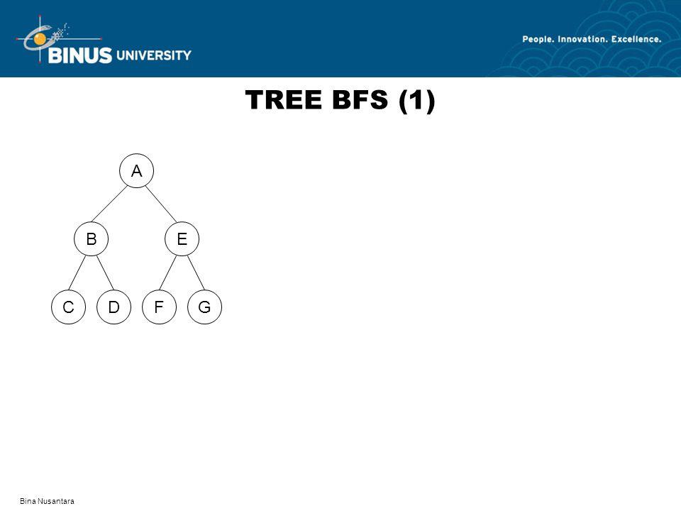 TREE BFS (1) A D F C G B E Bina Nusantara