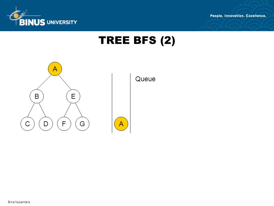 TREE BFS (2) A D F C G B E A Queue Bina Nusantara