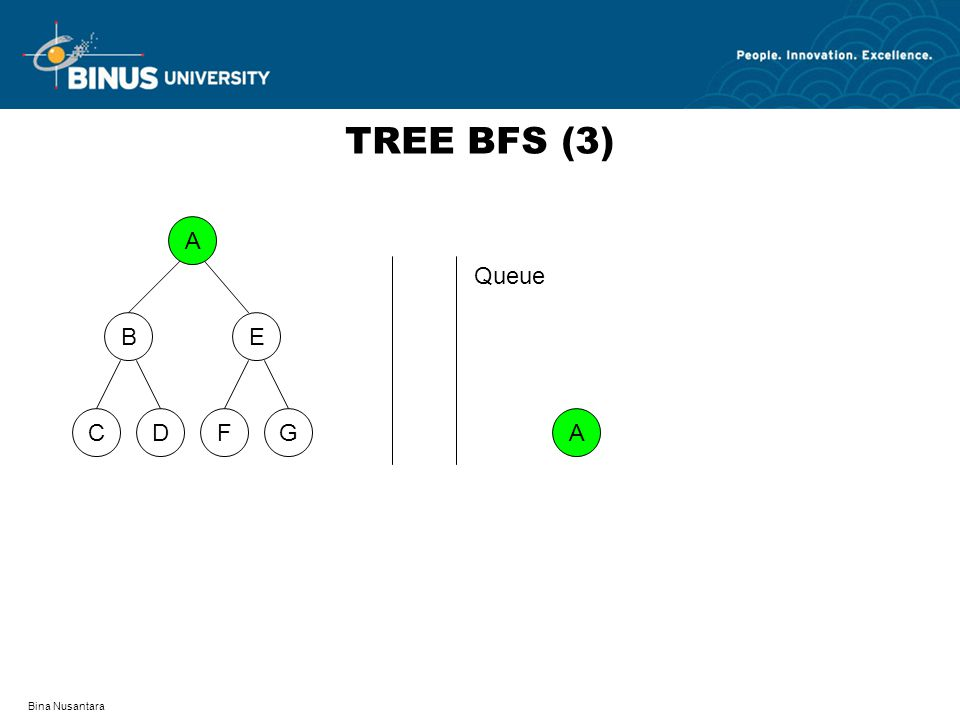 TREE BFS (3) A D F C G B E Queue A Bina Nusantara