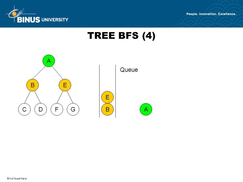 TREE BFS (4) A D F C G B E B E Queue A Bina Nusantara