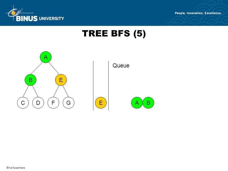 TREE BFS (5) A D F C G B E E Queue A B Bina Nusantara