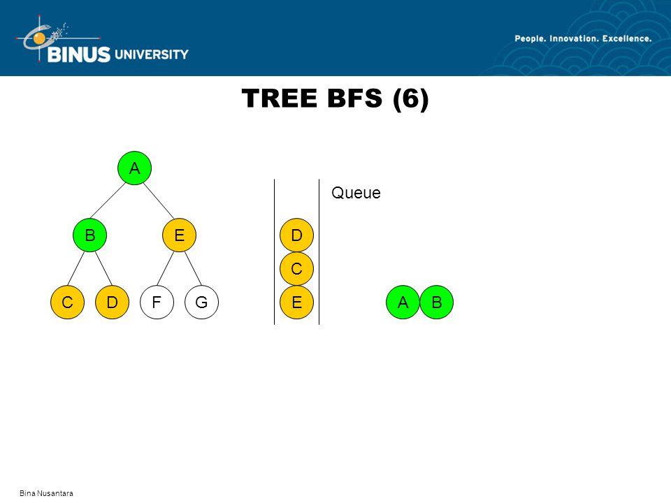 TREE BFS (6) A D F C G B E E C D Queue A B Bina Nusantara