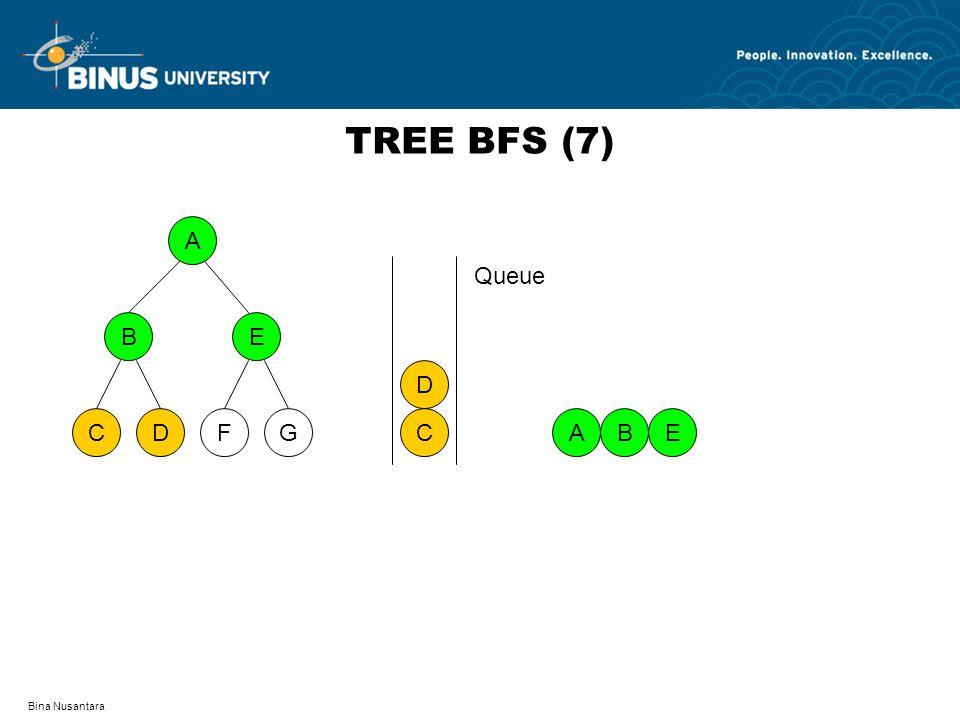 TREE BFS (7) A D F C G B E C D Queue A B E Bina Nusantara