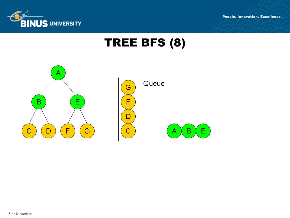TREE BFS (8) A D F C G B E C D F G Queue A B E Bina Nusantara