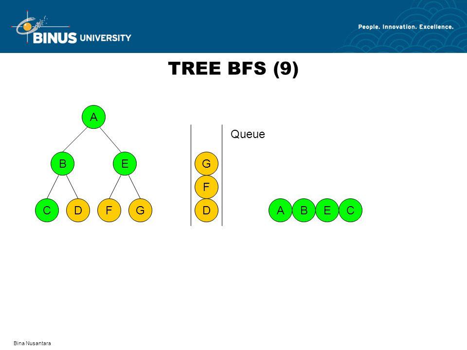 TREE BFS (9) A D F C G B E D F G Queue A B E C Bina Nusantara