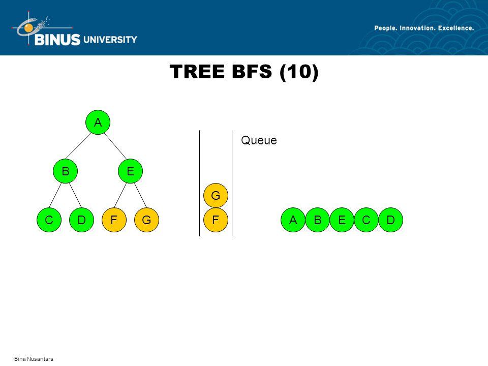 TREE BFS (10) A D F C G B E F G Queue A B E C D Bina Nusantara