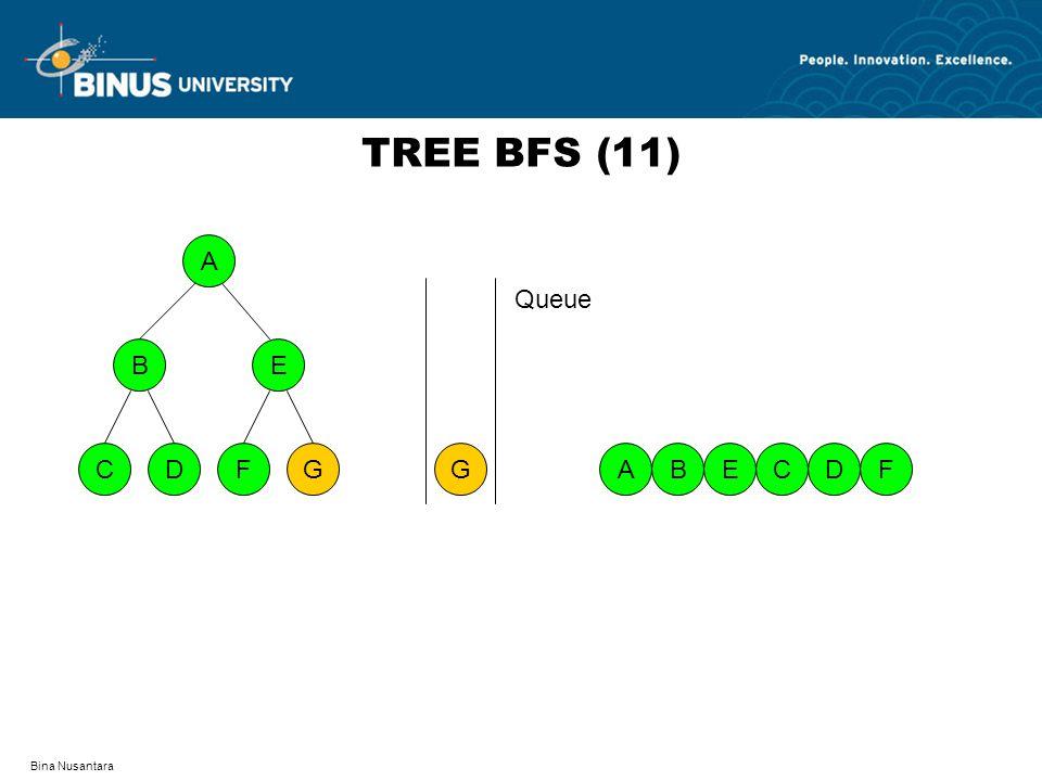 TREE BFS (11) A D F C G B E G Queue A B E C D F Bina Nusantara