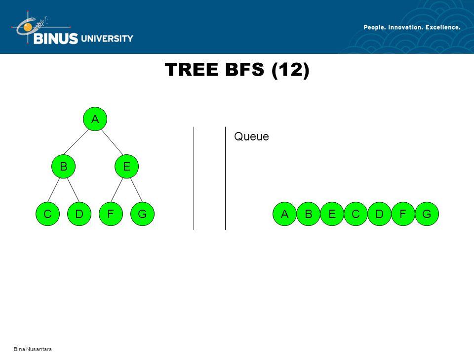 TREE BFS (12) A D F C G B E Queue A B E C D F G Bina Nusantara