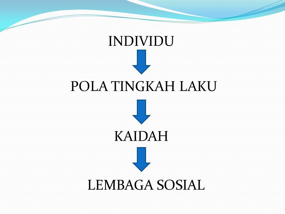 INDIVIDU POLA TINGKAH LAKU KAIDAH LEMBAGA SOSIAL