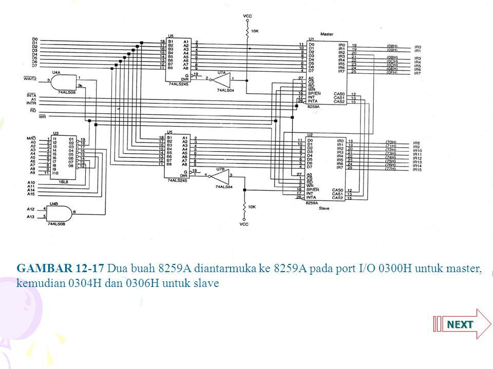 GAMBAR 12-17 Dua buah 8259A diantarmuka ke 8259A pada port I/O 0300H untuk master, kemudian 0304H dan 0306H untuk slave.