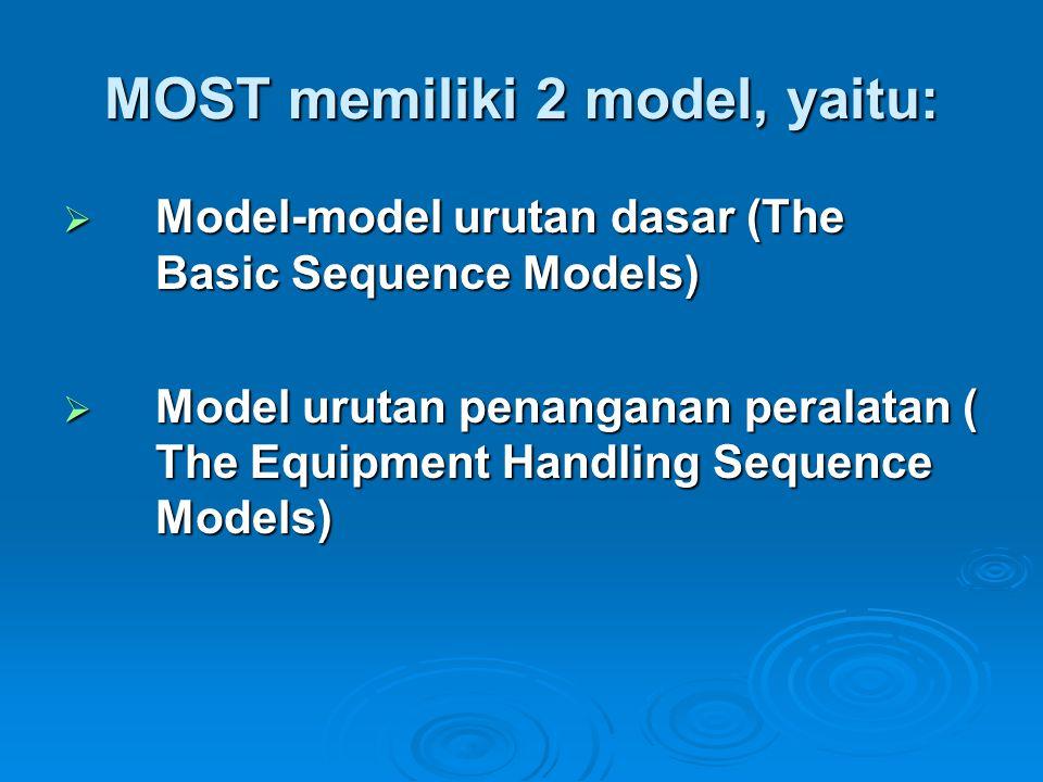 MOST memiliki 2 model, yaitu: