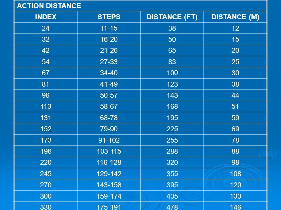 ACTION DISTANCE INDEX. STEPS. DISTANCE (FT) DISTANCE (M) 24. 11-15. 38. 12. 32. 16-20. 50.