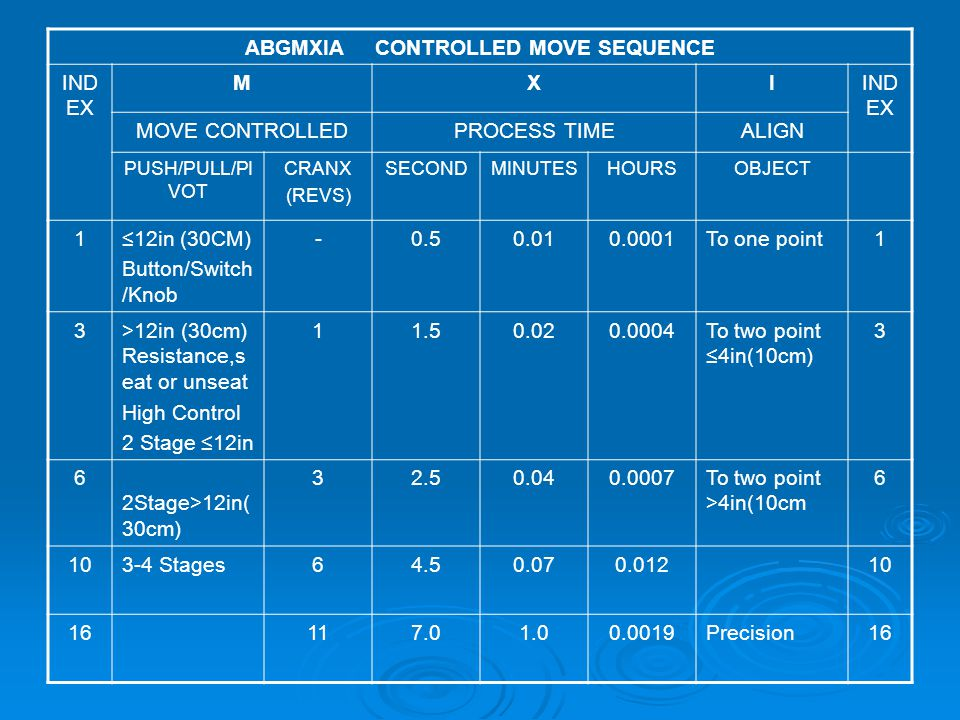 ABGMXIA CONTROLLED MOVE SEQUENCE