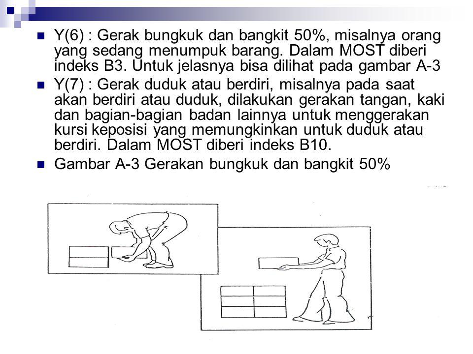 Y(6) : Gerak bungkuk dan bangkit 50%, misalnya orang yang sedang menumpuk barang. Dalam MOST diberi indeks B3. Untuk jelasnya bisa dilihat pada gambar A-3