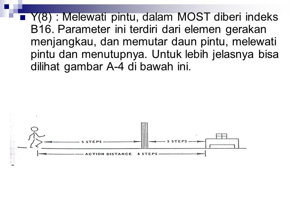 Y(8) : Melewati pintu, dalam MOST diberi indeks B16