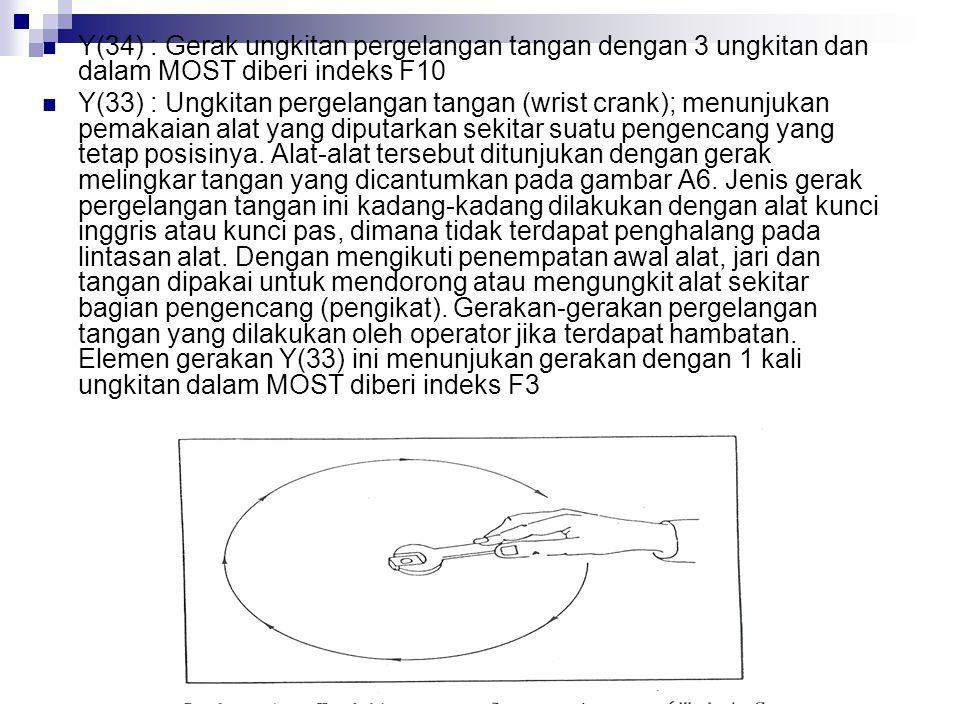 Y(34) : Gerak ungkitan pergelangan tangan dengan 3 ungkitan dan dalam MOST diberi indeks F10