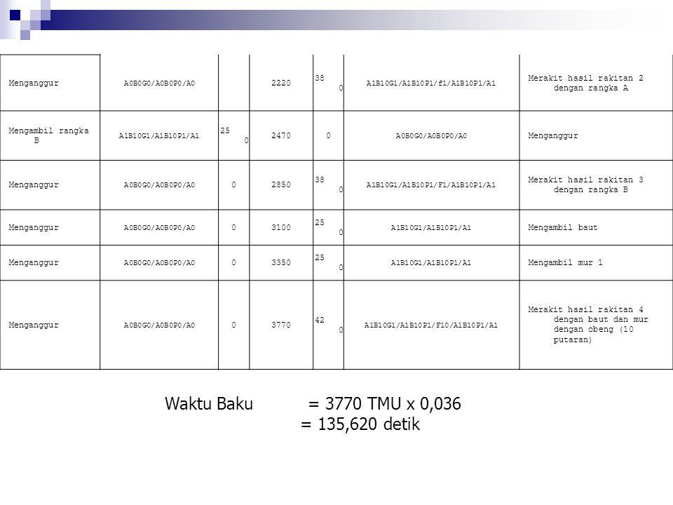 Waktu Baku = 3770 TMU x 0,036 = 135,620 detik Menganggur 2220 380