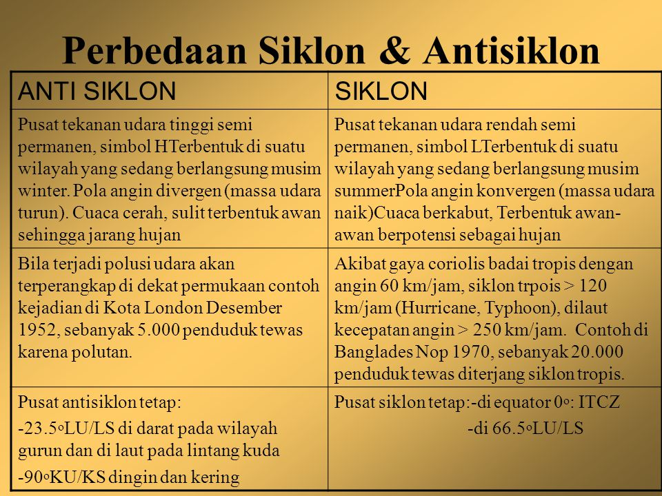 Perbedaan Siklon & Antisiklon