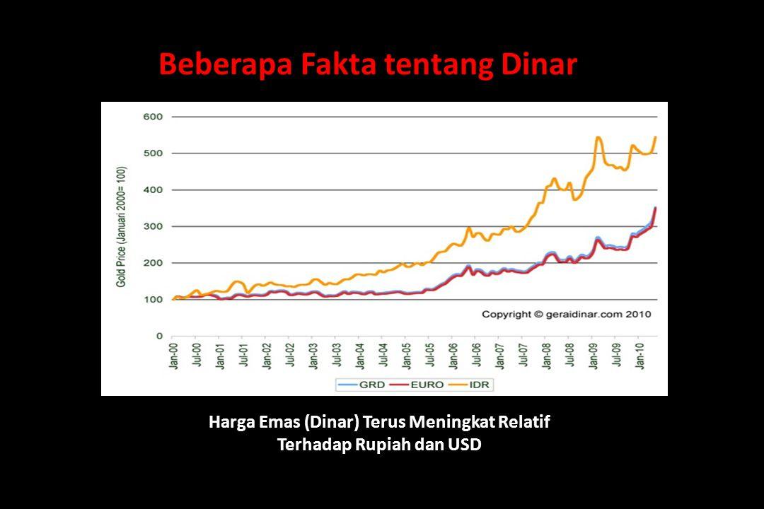Beberapa Fakta tentang Dinar