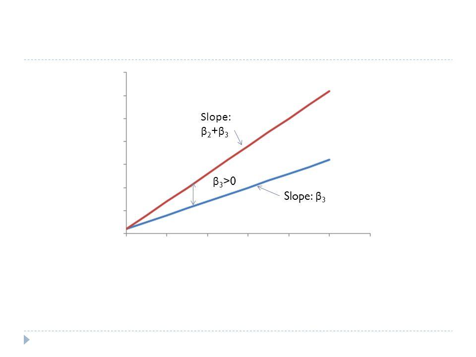 Slope: β2+β3 β3>0 Slope: β3