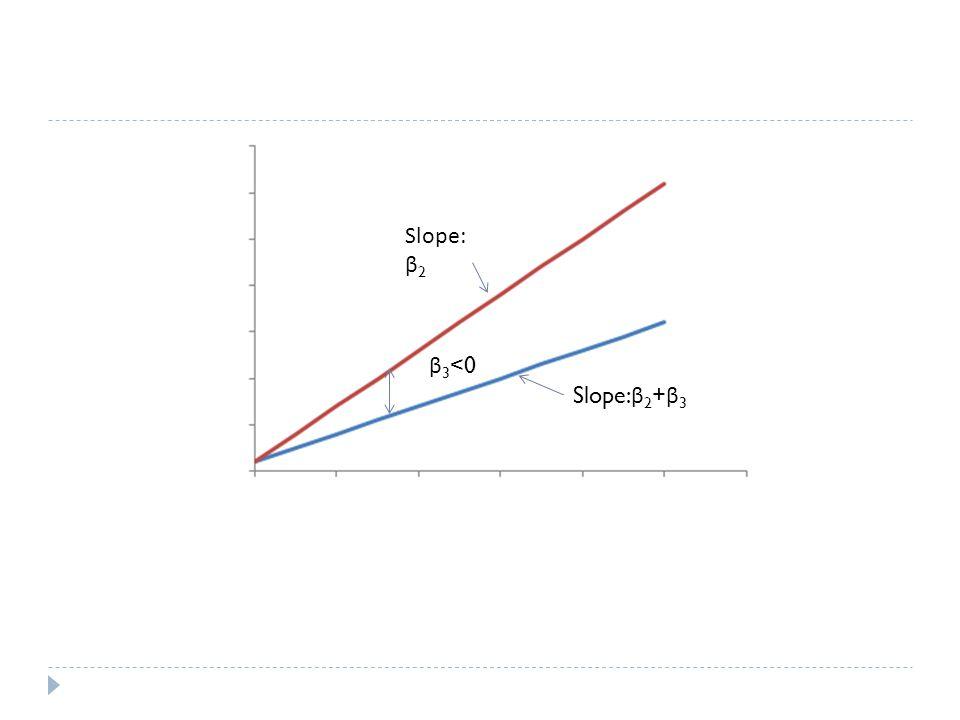 Slope: β2 β3<0 Slope:β2+β3