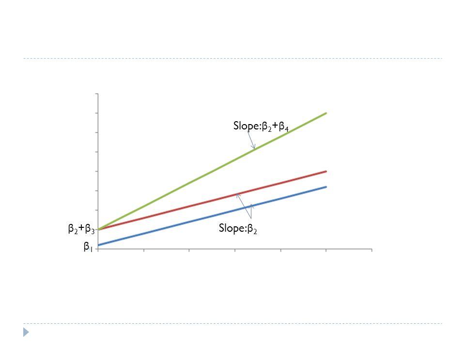 Slope:β2+β4 β2+β3 Slope:β2 β1