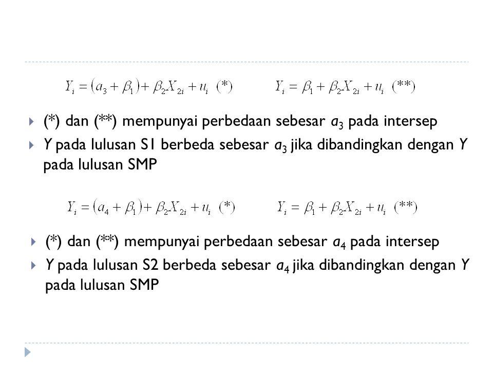 (*) dan (**) mempunyai perbedaan sebesar a3 pada intersep