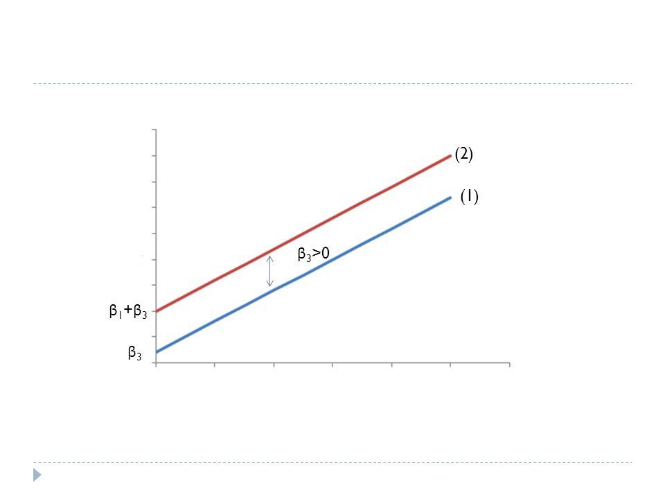 (2) (1) β3>0 β1+β3 β3