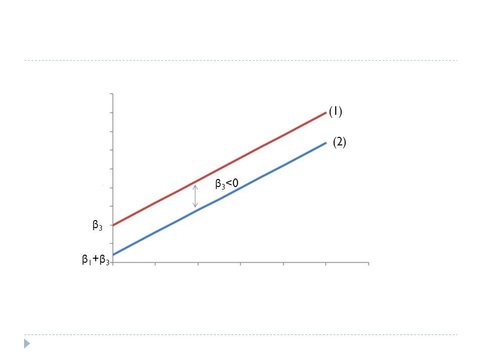 (1) (2) β3<0 β3 β1+β3