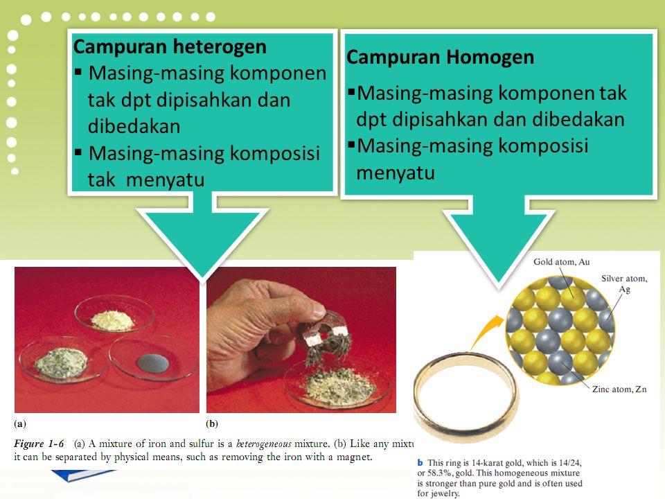 Campuran Homogen Masing-masing komponen tak. dpt dipisahkan dan dibedakan. Masing-masing komposisi.