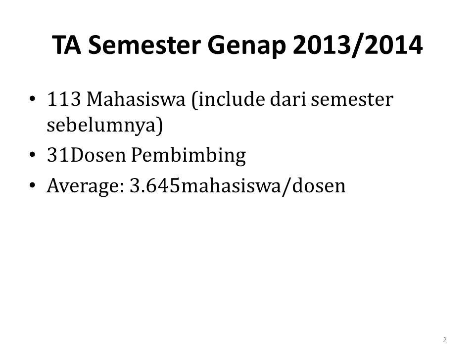 TA Semester Genap 2013/2014 113 Mahasiswa (include dari semester sebelumnya) 31Dosen Pembimbing.