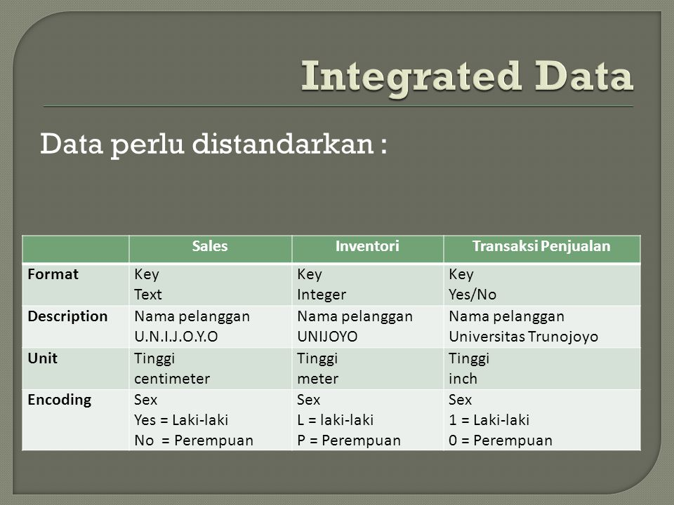 Integrated Data Data perlu distandarkan : Sales Inventori