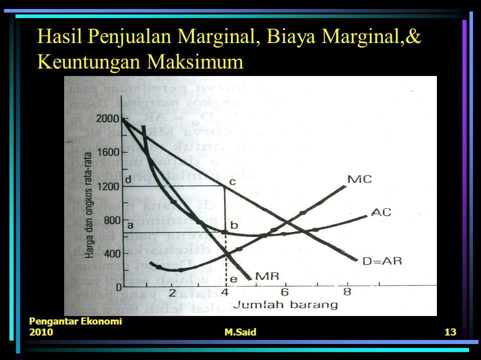 Hasil Penjualan Marginal, Biaya Marginal,& Keuntungan Maksimum