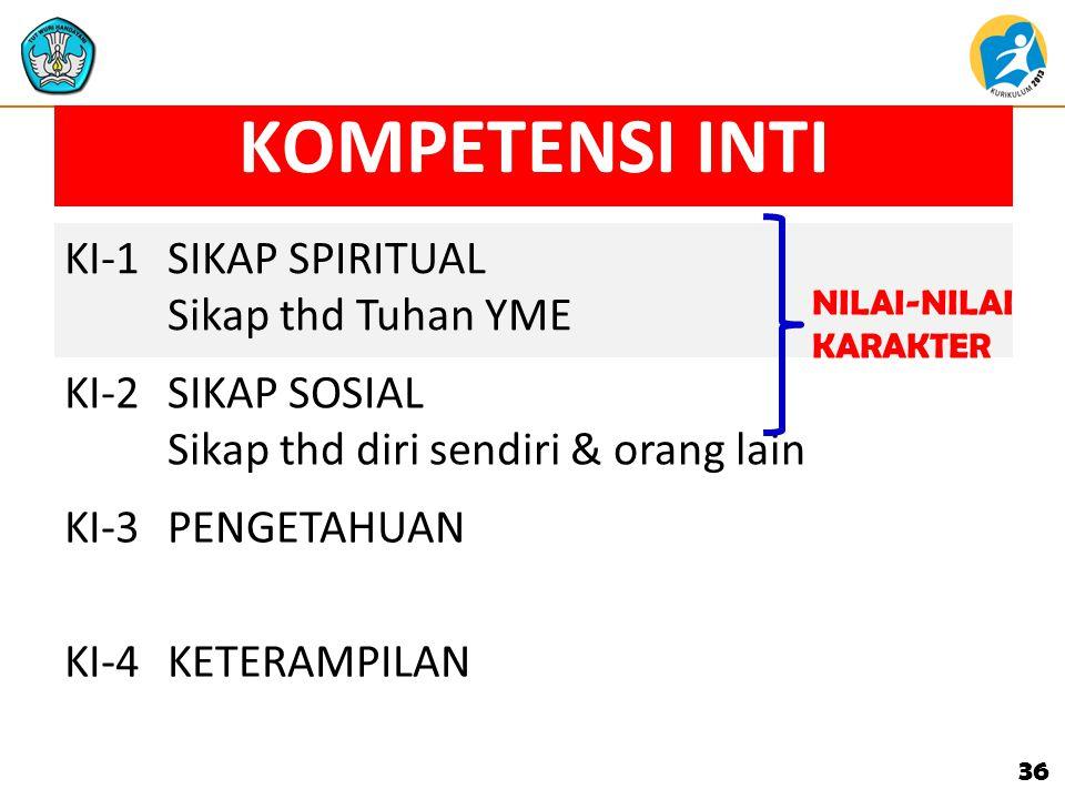 KOMPETENSI INTI (versi KURIKULUM 2013)