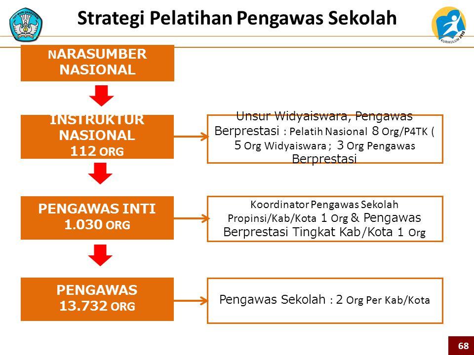 Strategi Pelatihan Pengawas Sekolah